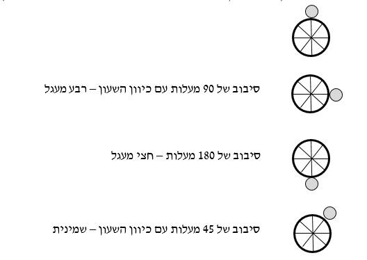 צורות נתונות לדוגמא צו ראשון