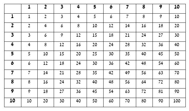 לוח הכפל לקראת מבחני מיון